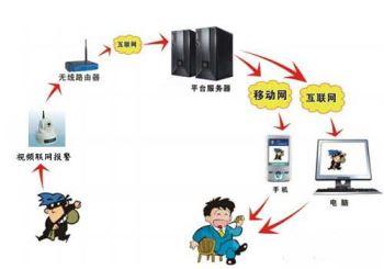 1台服务器,1台电脑,显示器,音箱以及若干接警电话线路,宽带资源组成